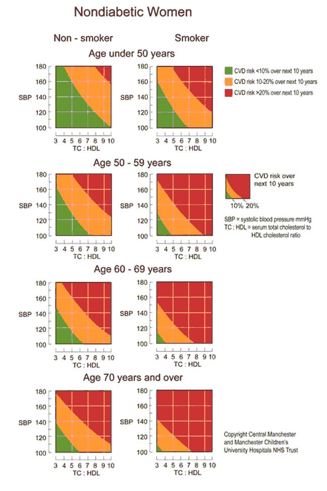Cardiovascular Disease Risk Chart Hypertension Cholestrol